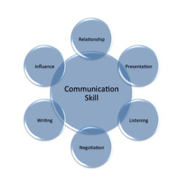 Leadership Skills: Communication is Relationship | Quality and leadership | Scoop.it