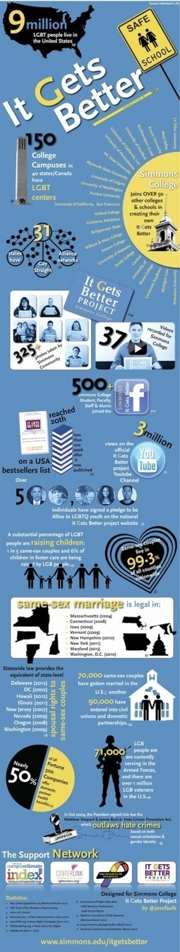 [INFOGRAPHIC] 9 Million LGBT People Live In The United States   INFOGRAPHICS   Scoop.it