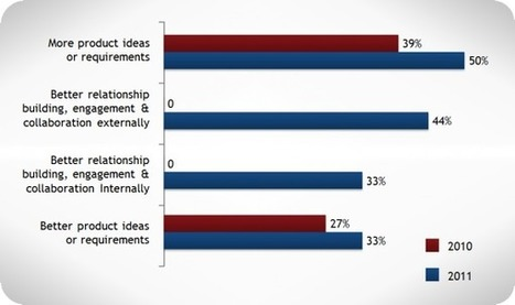 Innovation Excellence   Predictions for Social Product Innovation in 2012   Learning Bulb   Scoop.it
