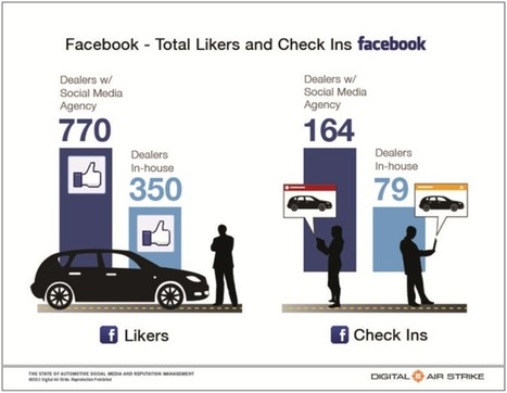How Your Dealership Can Engage on Social Media - Digital Marketing for Automotive Dealerships | Pro Auto Manager Blog | Auto Management Websites for Used Car Dealers in Canada | Scoop.it