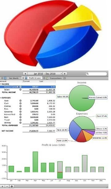 Logiciel financier gratuit MoneyGuru Fr 2014 Licence gratuite Gestion de finances personnelles - Multi langage | Logiciel Gratuit Licence Gratuite | Scoop.it