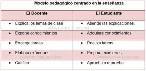 DIFERENCIAS DE LOS MODELO PEDAGÓGICOS | Educacion, ecologia y TIC | Scoop.it