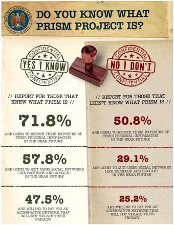 The Implications of the PRISM Program to Ordinary Internet Users | Digital World | Scoop.it