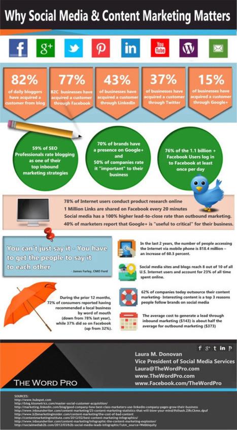 Por qué funcionan el marketing de contenidos y el social media #infografia #infographic | Emprendimiento | Scoop.it