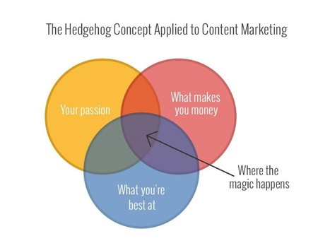 The 7 Steps to a 'Good-to-Great' Content Marketing Strategy | My Blog 2015 | Scoop.it