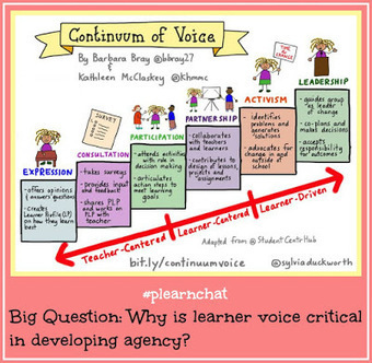 How Voice Develops Agency Conversations | 21st Century Literacy and Learning | Scoop.it