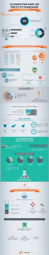 Marketing : où en sont les PME et ETI françaises ? - Blog Salesfactory | Marketing | Scoop.it