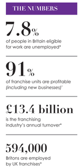 Unemployed? Invest in your future with a franchise - The Franchise Magazine | Guide in Buying Franchise | Scoop.it
