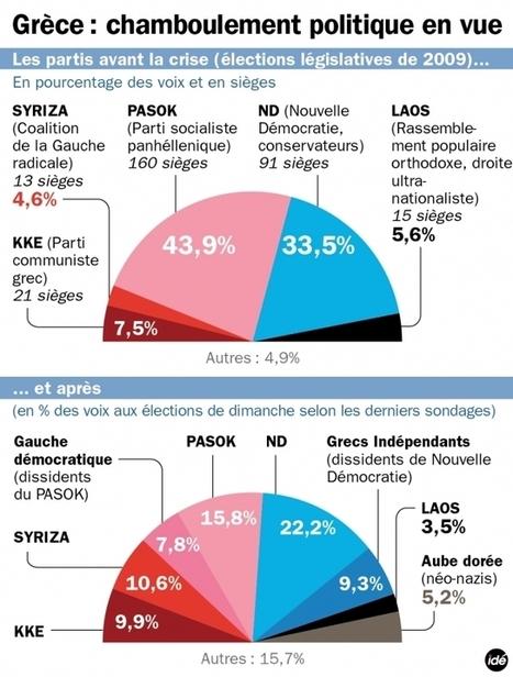 L'extrême droite va-t-elle entrer au Parlement grec ? - Information - France Culture | Union Européenne, une construction dans la tourmente | Scoop.it