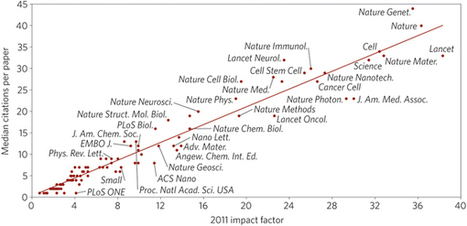 Beware the impact factor : Nature Materials : Nature Publishing Group | bioinf | Scoop.it
