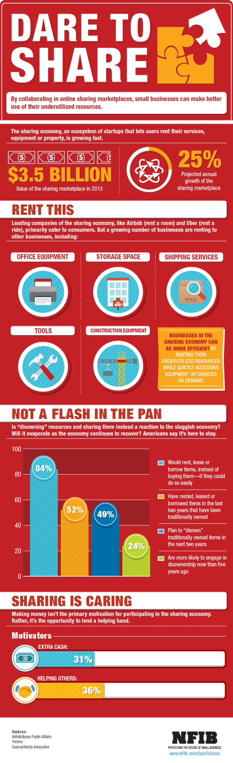 Infographic: The Small Business Sharing Economy | NFIB | Peer2Politics | Scoop.it