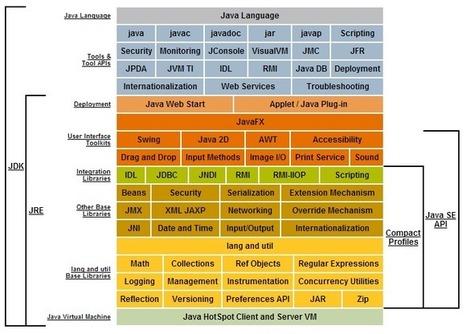 Enterprise Software Development with Java: Happy 8th Birthday Java! | Desarrollo WEB | Scoop.it