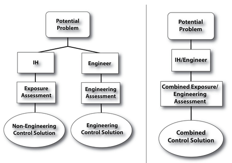 Embracing Engineering   Occupational health, safety, and ergonomics   Scoop.it