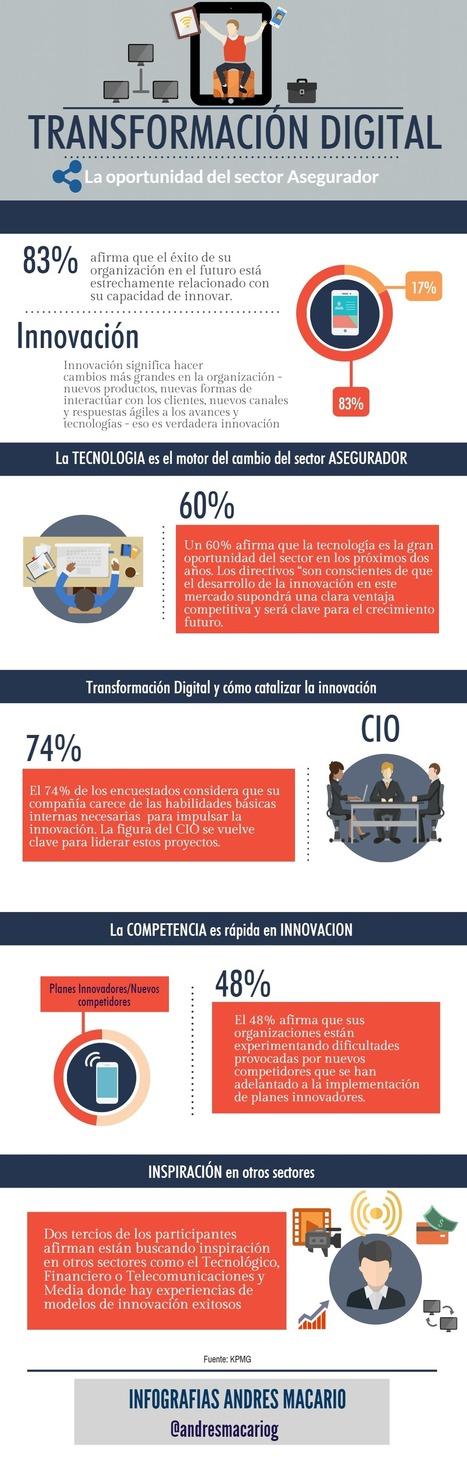Transformación digital: oportunidad para el Sector Asegurador #infografia #infographic | Salud SIN PAPELES | Scoop.it