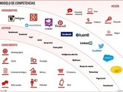 ¿Tienes el talento digital que demandan las empresas? | TRIPARTITA MEETING POINT | Scoop.it