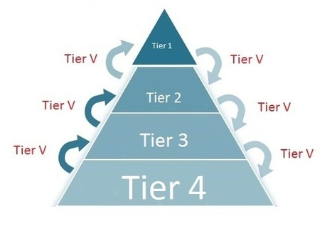 Tier V: El futuro de la fragmentación del mercado ERP   Mundo.erp   Tecnologías ERP   Scoop.it