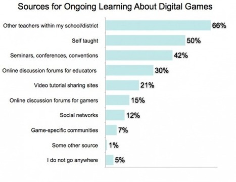 Half of Teachers Use Digital Games in Class | Doug Woods | Games for learning | Scoop.it