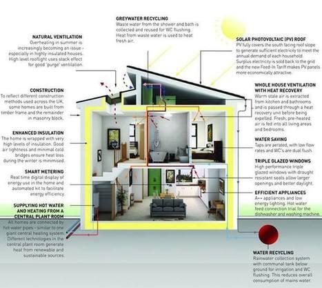 Greener Planet #ZeroCarbonHome | Architecture | Scoop.it