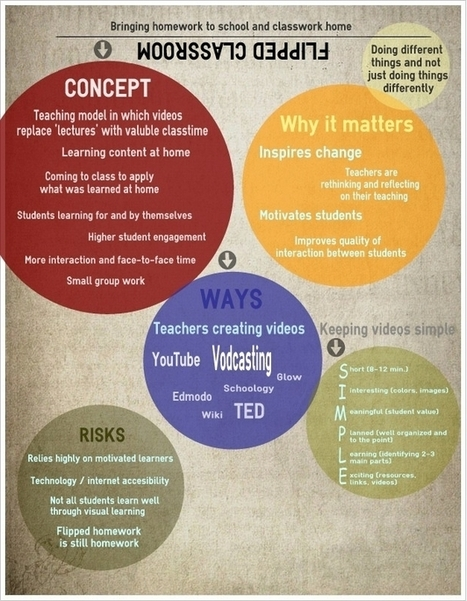 Flipped Classroom Visually Explained for Teachers | Learning Technology Today | Scoop.it