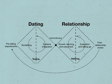 Design a Better Dating Life   Design on GOOD   The_storyFormula: story worlds & wearables!   Scoop.it