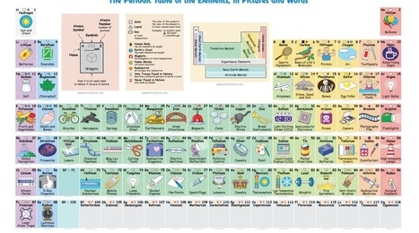 Interactive periodic table finally clues us in to what elements are used for   EDUCATIONAL TECHNOLOGY   Scoop.it