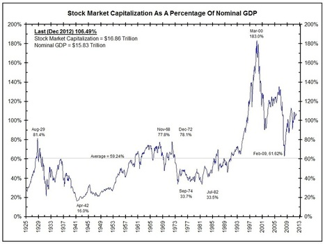 Market Capitalization As A Percentage Of GDP | The Big Picture | World and UK GDP and Standard of Living | Scoop.it