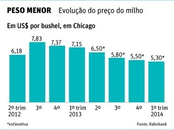 Safra de soja tem rentabilidade de 139% no PR, aponta estudo do Cepea - 11/06/2013 | Agribusiness - Brasil | Scoop.it