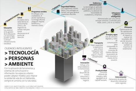 Smart City ventajas y desventajas   Smart Life   Scoop.it