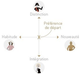 La théorie du restaurant | My project ! | Scoop.it
