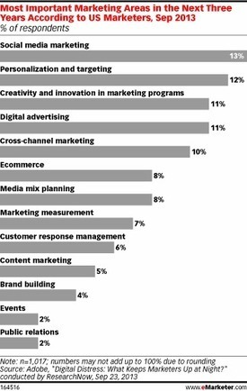 Marketers Uncertain About Future Digital Marketing | Advertising Reloaded | Scoop.it
