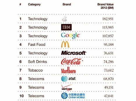 I 100 brand che valgono di più: Apple sul podio, incalzano le marche dei BRICS - Event Report   Social Media Italy   Scoop.it