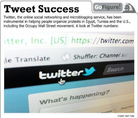 Twitter's Global Impact | visualizing social media | Scoop.it