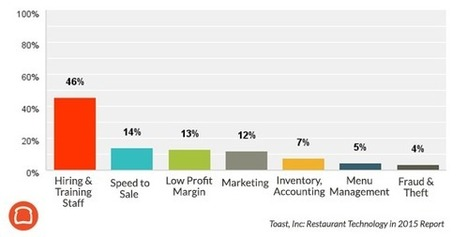 Restaurant Technology in 2015 Industry Report | SocialMediaRestaurants.com | Scoop.it