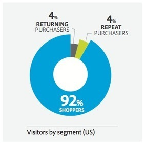 The ROI of Customer Loyalty in eCommerce | Business Video Directory | Scoop.it
