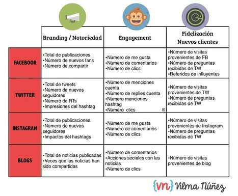 KPIs de Social Media, webs y blogs | Tips & Tools | Scoop.it