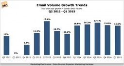 Brands Email Volume Continues to Grow in Q1   digitalNow   Scoop.it