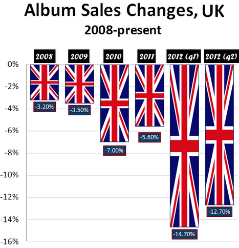 Digital Music News - In Britain, a Streaming Explosion Could be Causing an Album Implosion... | What's happening on the Digital Music Industry | Scoop.it