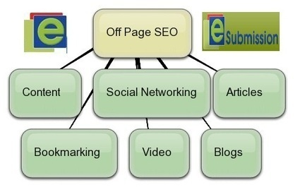 Viral Marketing Services, Viral Marketing Packages | submission service | Scoop.it