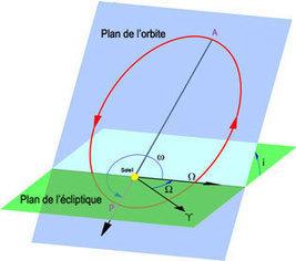 Simulador en línea, órbitas de revolución de los planetas - Astronoo   Algebra, Trigonometría y Geometría Analítica   Scoop.it