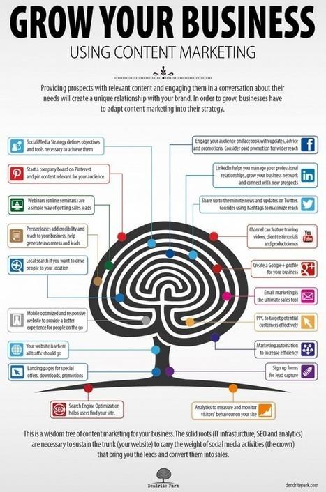 Trouver des clients sur les Media sociaux   MANAGEMENT   Scoop.it