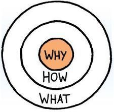 "3 Key Marketing Takeaways from Simon Sinek's ""Start With Why"" | Public Relations & Social Media Insight | Scoop.it"