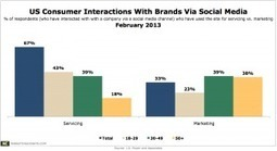 Brand SocNet Sites Said Being Used More For Service Than For Marketing | Innovative Marketing and Crowdfunding | Scoop.it