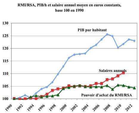 22 ans de décrochage du RMI/RSA. | Politiques Sociales- SES-BANK | Scoop.it