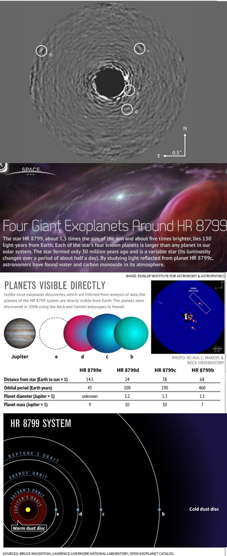 Directly visible giant exoplanets around star HR8799, one containing water in its atmosphere | Amazing Science | Scoop.it