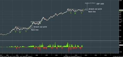 Key Charts Which Predict A Violent Move Higher In The Metals | Gold and What Moves it. | Scoop.it