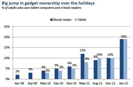 2 X plus de possesseurs de tablettes / readers depuis Noël | LibraryLinks LiensBiblio | Scoop.it
