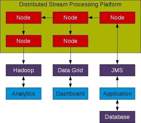 Topic of Interest - Distributed Stream Processing | EEDSP | Scoop.it