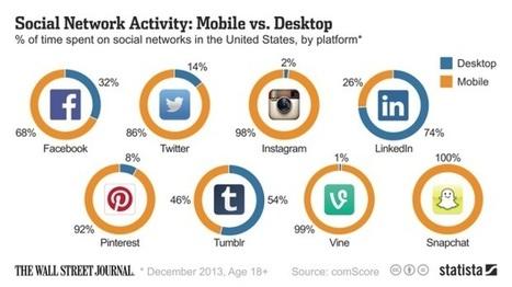 Réseaux sociaux : qui est mobile, qui ne l'est pas ? | Social media - news et Stratégies | Scoop.it