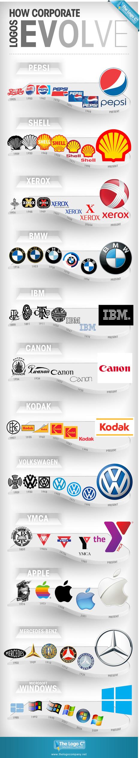 Comment les logos de marque évoluent [Infographie] | Universelweb agence web & communication | Scoop.it