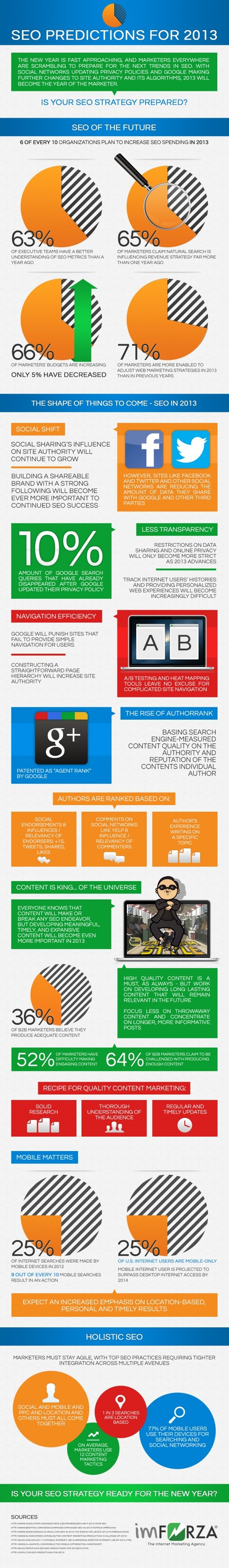 Seo Strategies For The Year 2013 - Seo Sandwitch Blog | Social Media (network, technology, blog, community, virtual reality, etc...) | Scoop.it